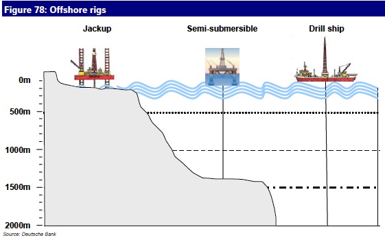 offshore-rigs