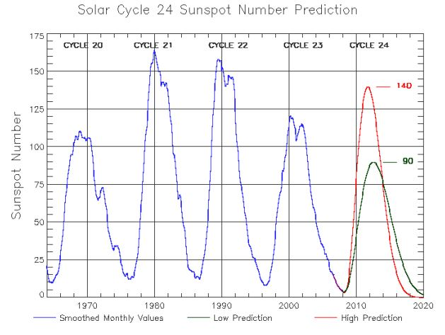 split-solar-prediction