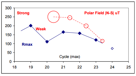 svalgaard-polarfield-prediction-cycle-24