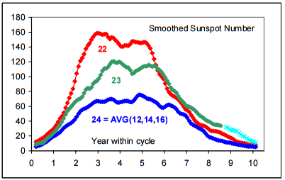 svalgaard-ssn-prediction-cycle-24
