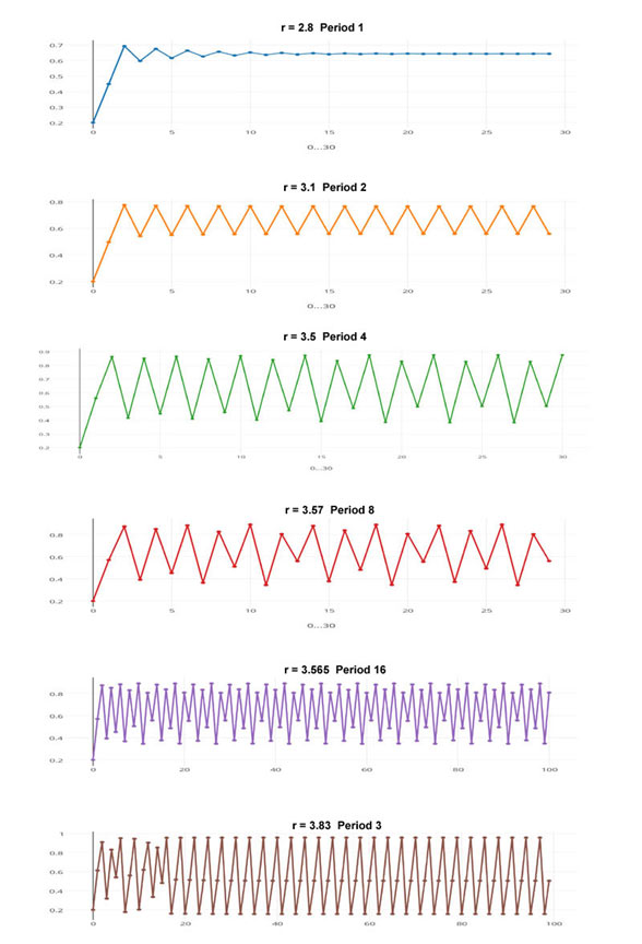 time_series_doubling