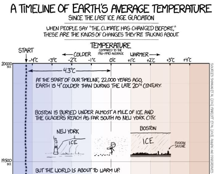 Josh takes on XKCD's 'climate timeline' | Watts Up With That?