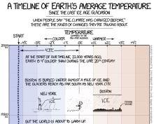 xkcd-climate-timeline