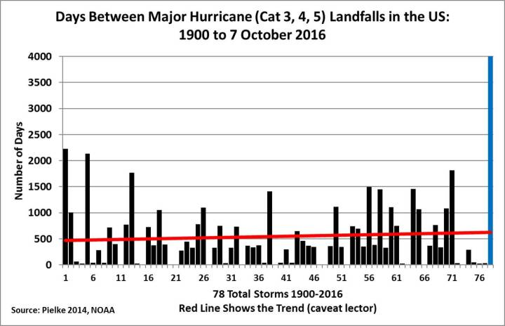 The Number Of Tornadoes And Hurricanes Continues To Drop