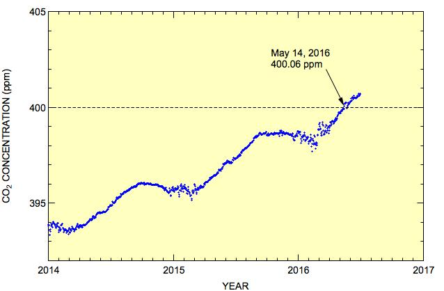 This figure shows variations in the atmospheric CO2 concentration observed at Syowa Station since 2014. CREDIT National Institute of Polar Research and Tohoku University