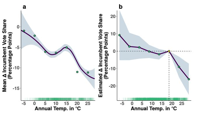 Fig. 1. Incumbent party vote share declines with increases in annual temperature. Panel (a) depicts the relationship between average annual temperature and changes in the constituency-level vote share of national lower house incumbent politicians from 1,256 constituencies across 19 countries between 1925 and 2011. Points represent the average change in incumbent vote share for each 5◦C annual temperature bin. The line represents a loess smoothing of the raw data. Panel (b) draws from the estimation of the fixed effects model in Equation 1 and plots the predicted change in vote share associated with each 5◦C temperature bin. As annual temperature increases beyond 16-21◦C (60- 70◦F), changes to incumbent vote share become markedly negative.