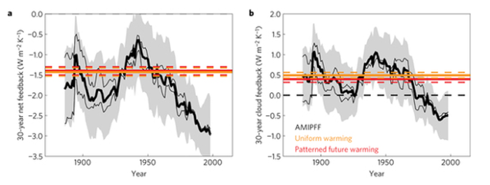 Figure 1. a, Shown are the 30-year net feedback estimates from AMIPFF simulations, plotted at the midpoint of each 30-year period. Thin black lines are calculated from individual runs, and thick black lines are calculated from ensemble mean value…