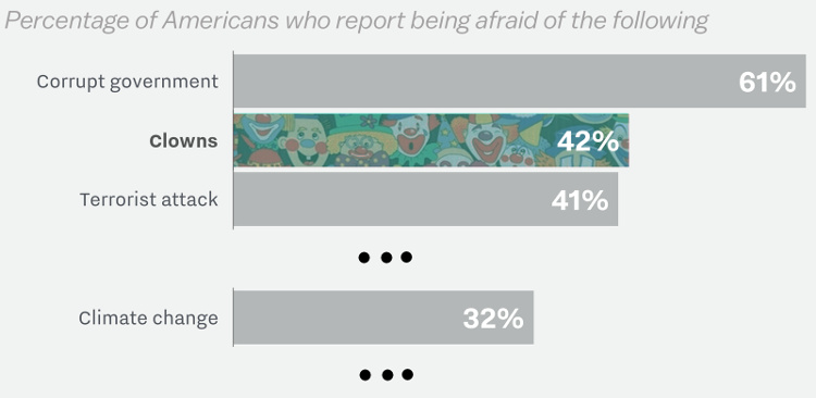 VOX Poll: People are More Afraid of Clowns than Climate Change