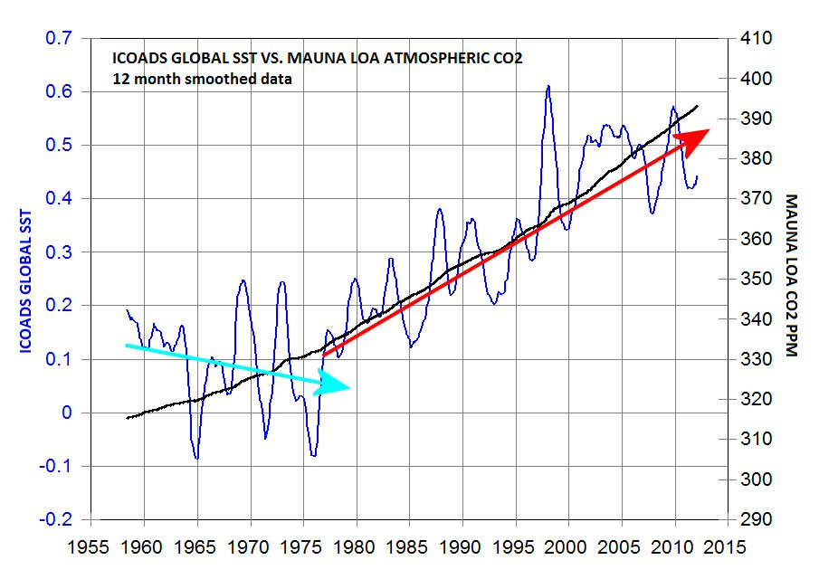 co2-vs-enso-since-1958-annotated