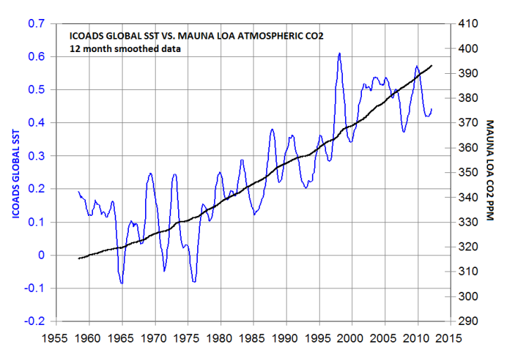 co2-vs-enso-since-1958