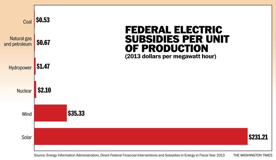 The Truth About Energy Subsidies Solar Gets 436 Times
