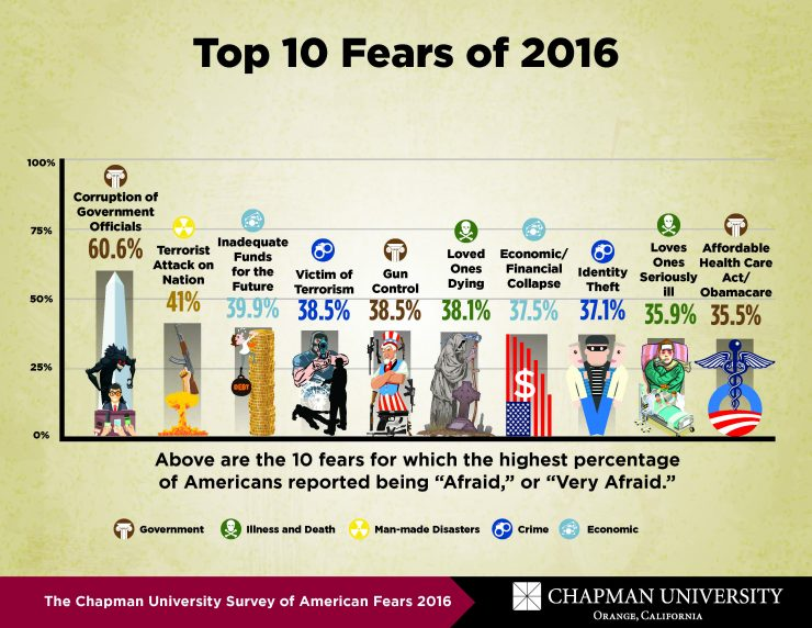 Survey Lists Top 10 American Fears Government Corruption