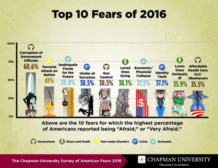 fear-survey-2016_top10