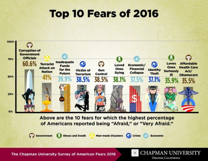 fear-survey-2016_top10