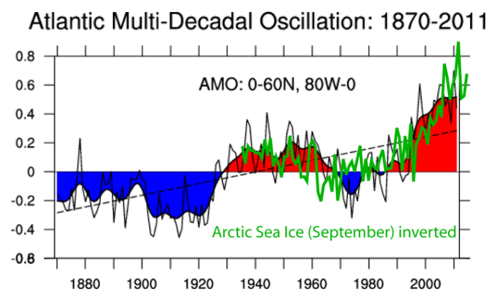 Evidence that multidecadal Arctic sea ice has turned the
