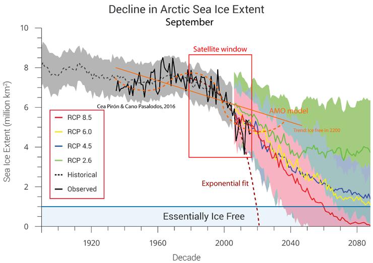 Https Skepticalscience Com Arctic Sea Ice Melt Natural Or Man Made Htm