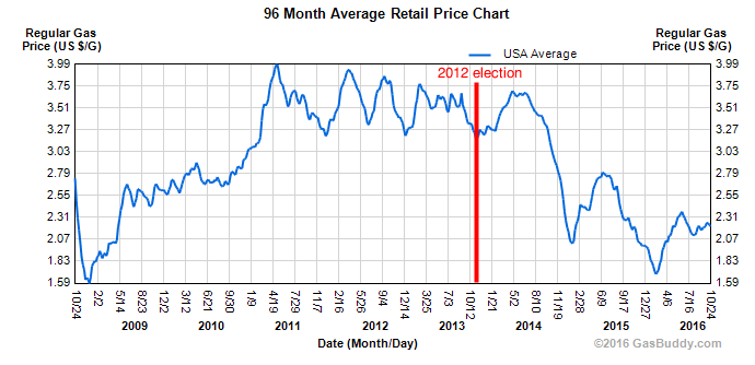 gasoline-prices