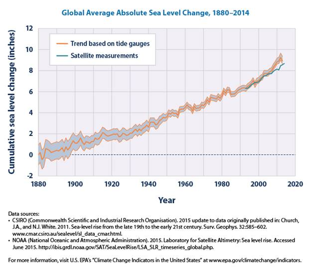 global-sea-level-change-from-1880