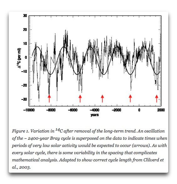 javier-2400-year-oscillation