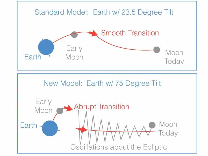 "In the ""giant impact"" model of the moon's formation, the young moon began its orbit within Earth's equatorial plane. In the standard variant of this model (top panel), Earth's tilt began near today's value of 23.5 degrees. The moon would have moved outward smoothly along a path that slowly changed from the equatorial plane to the ""ecliptic"" plane, defined by Earth's orbit around the sun. If, however, Earth had a much larger tilt after the impact (~75 degrees, lower panel) then the transition between the equatorial and ecliptic planes would have been abrupt, resulting in large oscillations about the ecliptic. The second picture is consistent with the moon's current 5-degree orbital tilt away from the ecliptic. CREDIT Douglas Hamilton"