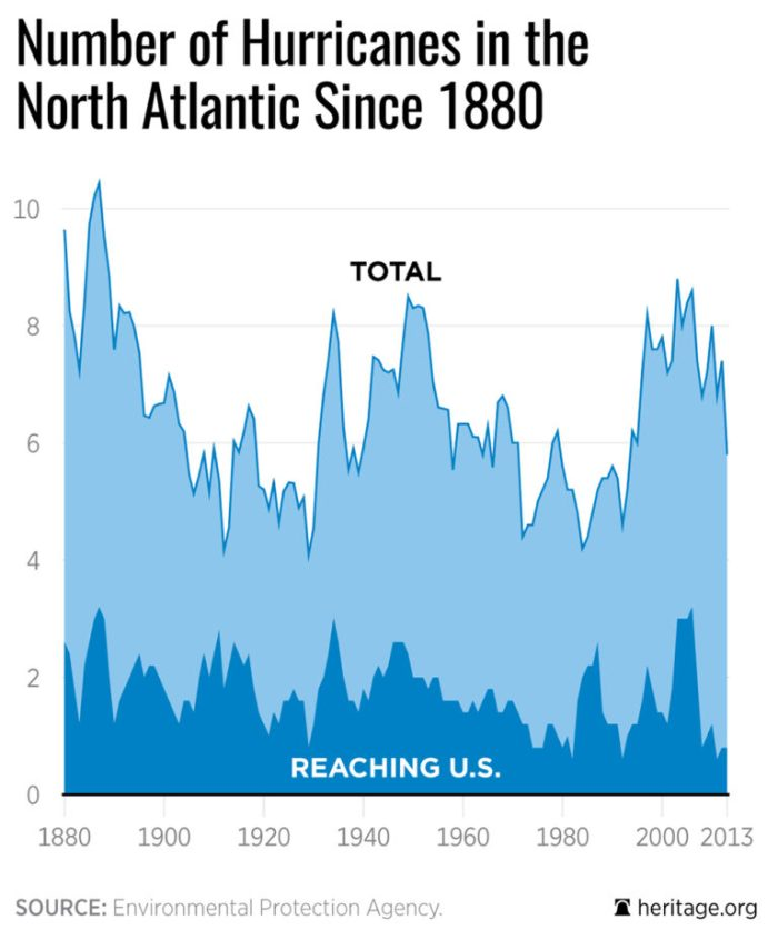 number-hurricanes-north-atlantic-since-1880