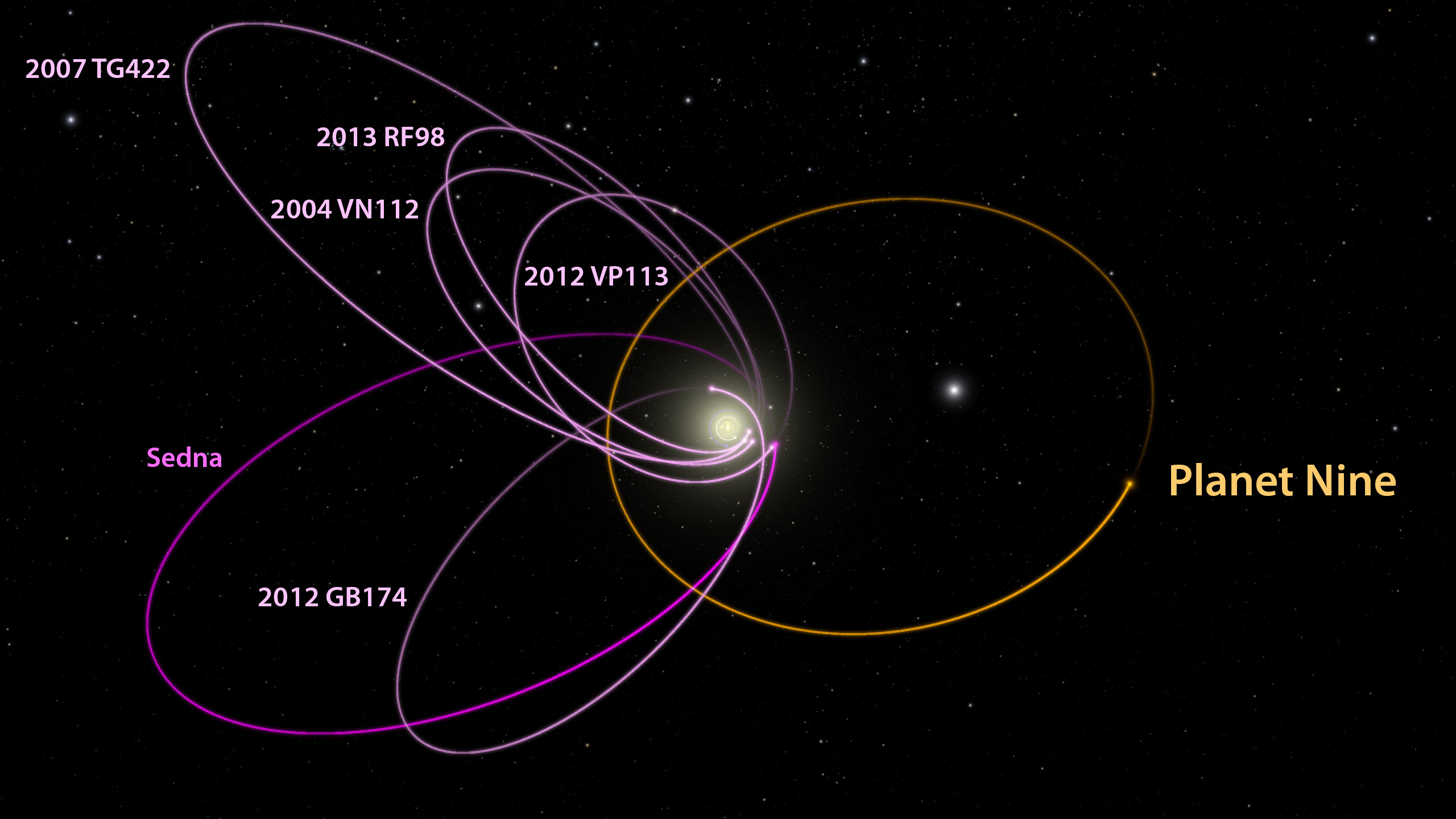 The six most distant known objects in the solar system with orbits exclusively beyond Neptune (magenta) all mysteriously line up in a single direction. Such an orbital alignment can only be maintained by some outside force—like a planet with 10 times the mass of Earth. CALTECH/R. HURT (IPAC)
