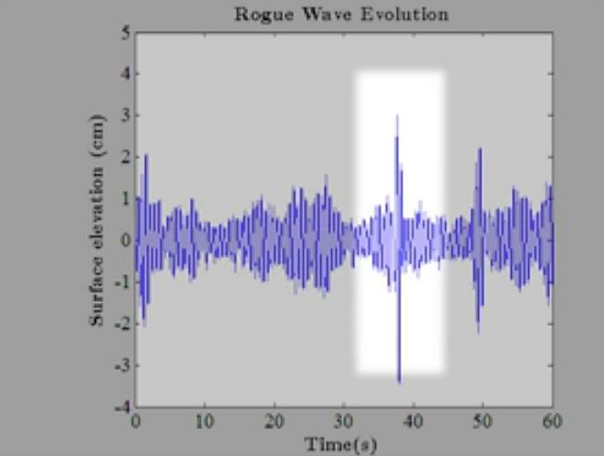 rogue-wave-spike