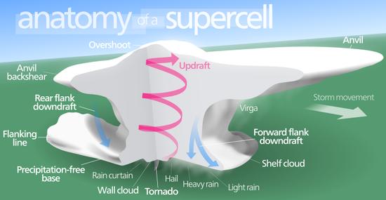 supercell_cutaway