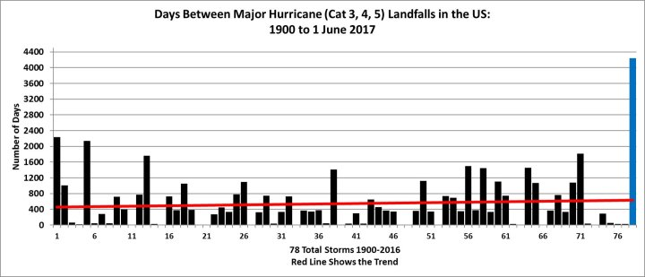 2016-hurricane-drought