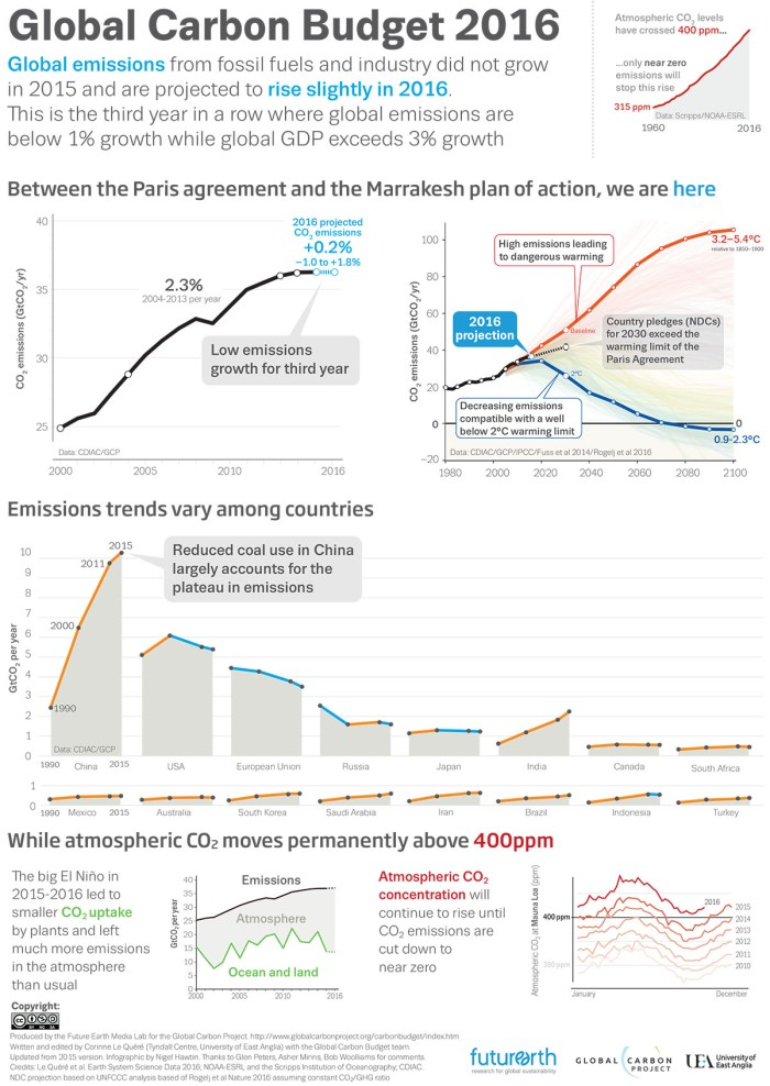 Who needs the Paris climate agreement? CO2 emissions are