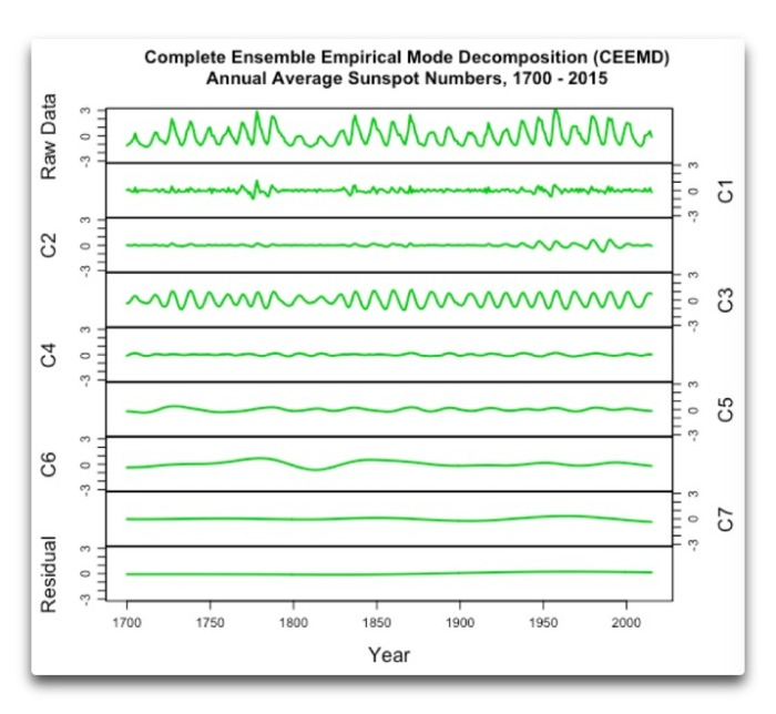 ceemd-annual-average-sunspot-1700-2015