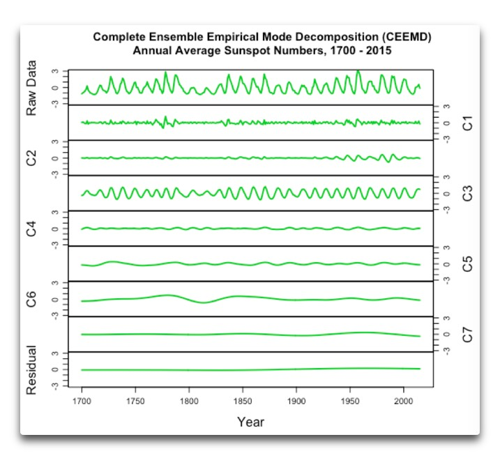 ceemd-annual-average-sunspot-1700-2015