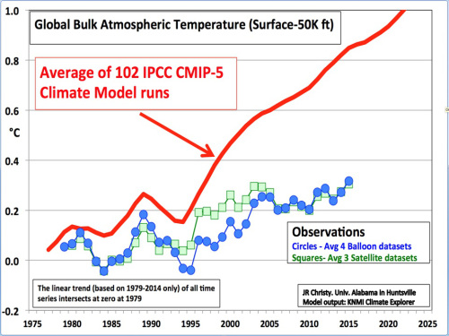 https://judithcurry.com/2015/12/17/climate-models-versus-climate-reality/