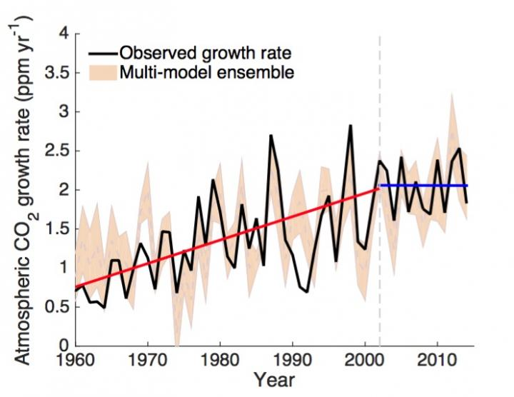 Changes in the growth rate of atmospheric carbon dioxide. The black line is the observed growth rate and the beige line is the modelled rate. The red line indicates a significant increasing trend in the growth rate from 1959 to 2002, and the blue line indicates no increasing trend between 2002 and 2014. CREDIT Berkeley Lab