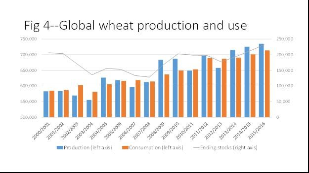 global-wheat-production