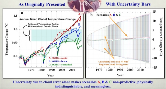 Screenshot from Pat Frank's video, showing James Hansen's climate scenarios with calculated uncertainty.