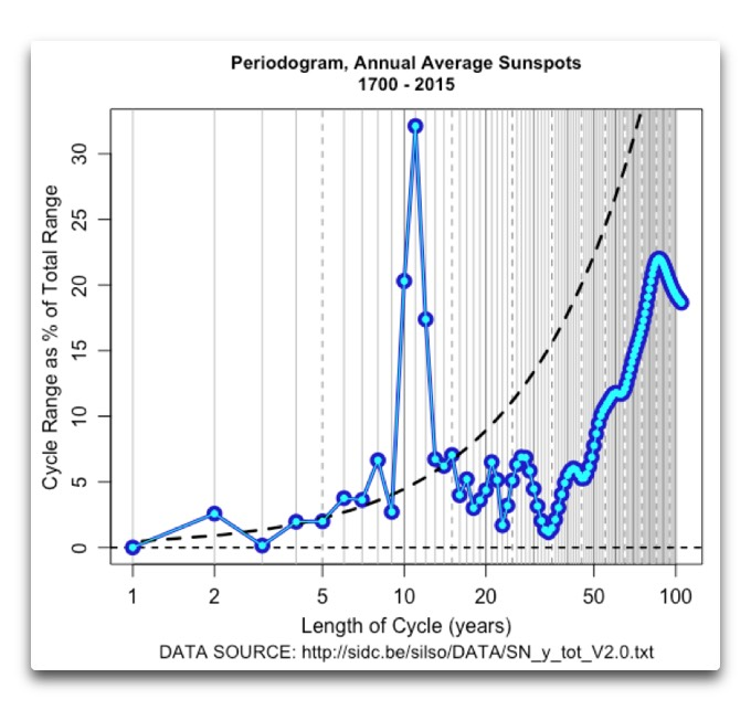 periodogram-annual-average-sunspots-1700-2015-error