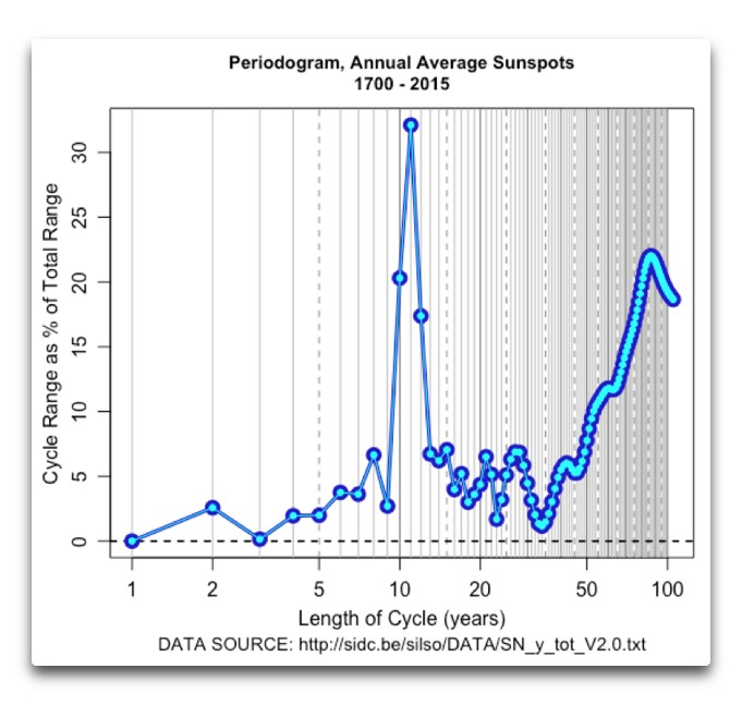 periodogram-annual-average-sunspots-1700-2015