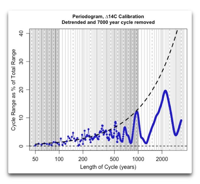 periodogram-delta-14c-calibration-error