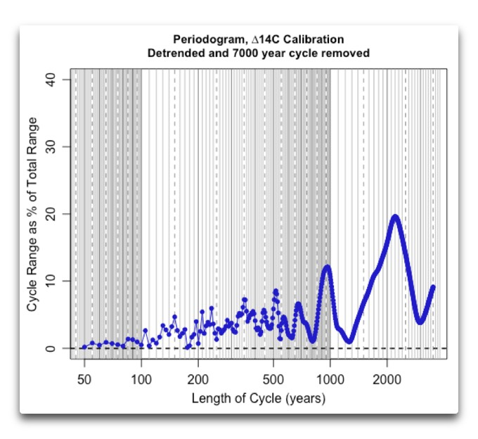 periodogram-delta-14c-calibration-no-error