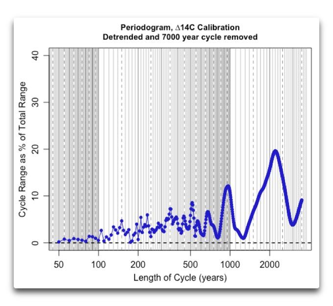 periodogram-delta-14c-calibration-no-error