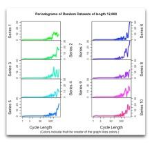 periodogram-random-datasets-length-12800