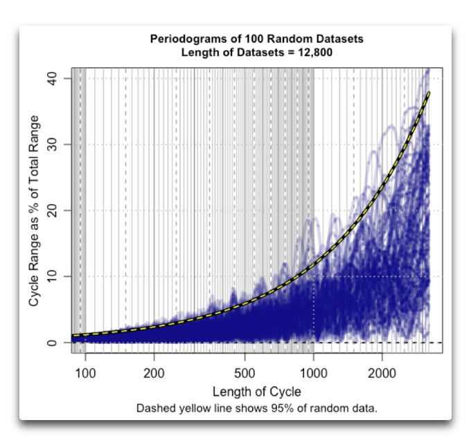 periodograms-100-reandom-datasets-12800