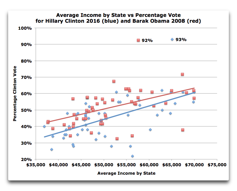 state-income-vs-obama-clinton-vote