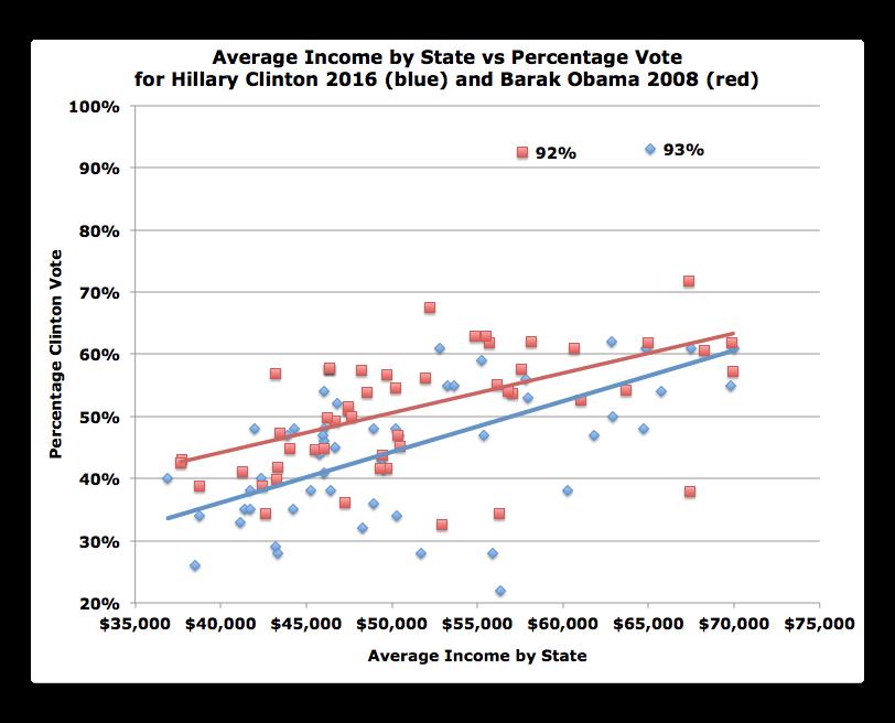 state-income-vs-obama-clinton-vote