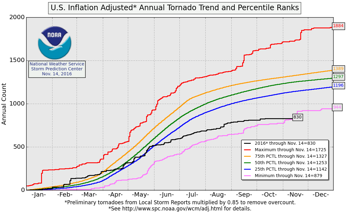Noaa us tornadoes lowest since 1954 during the hottest year tornado graph big ccuart Choice Image