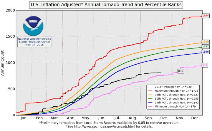 tornado-graph-big