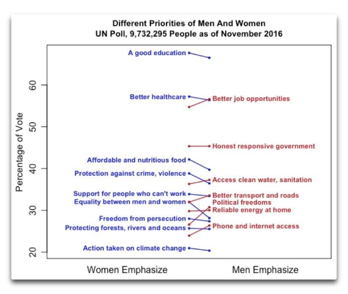 un-poll-different-priorities-men-women