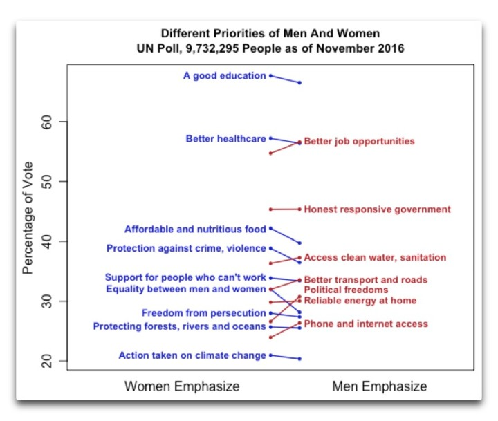 un-poll-different-priorities-men-women