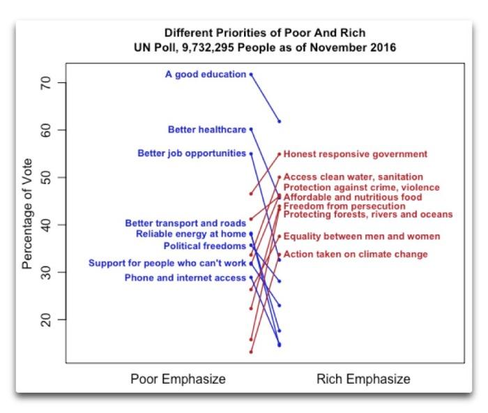 un-poll-different-priorities-poor-rich